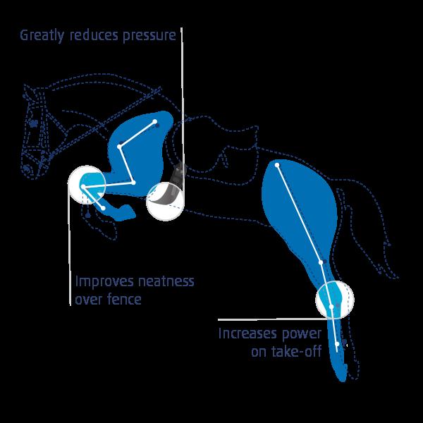 girth-jump-benefits